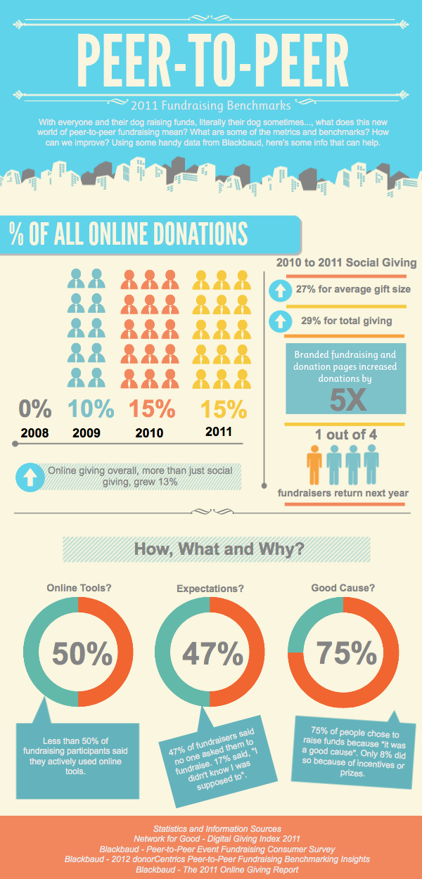 Social Fundraising Benchmarks Infographic On Re Charity