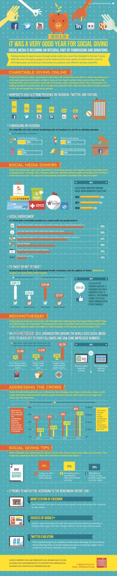 social giving infographic