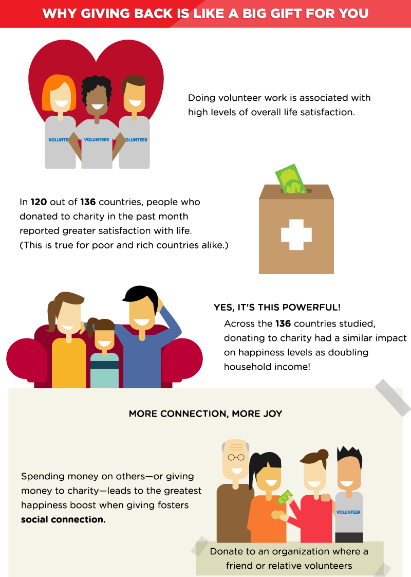 why giving money to a charity