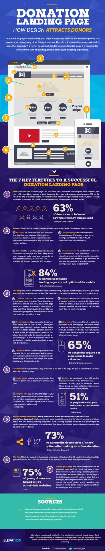 nonprofit-website-design-landing-page-infographic-elevation-1