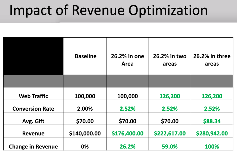 impact of revenue optimization nextafter