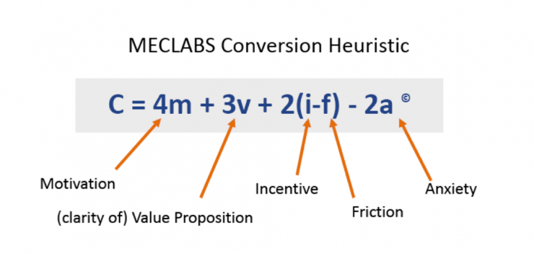 meclabs-conversion-heuristic-768x366
