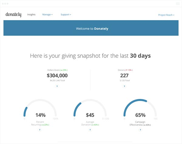 Donately's online interface makes it easy to track and manage donations.