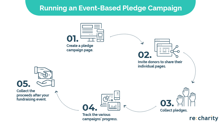 Check out the process of implementing online pledge campaigns into your online fundraising strategy.