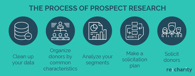Check out the process of implementing online prospect research into your online fundraising strategy.
