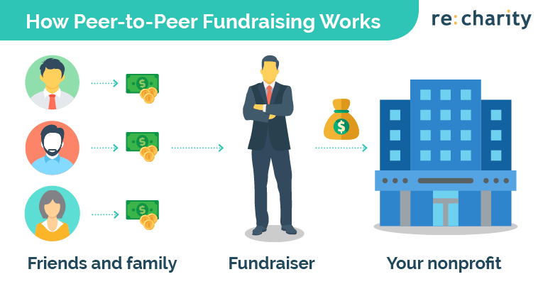 Check out the process of implementing peer-to-peer fundraising into your online fundraising strategy.