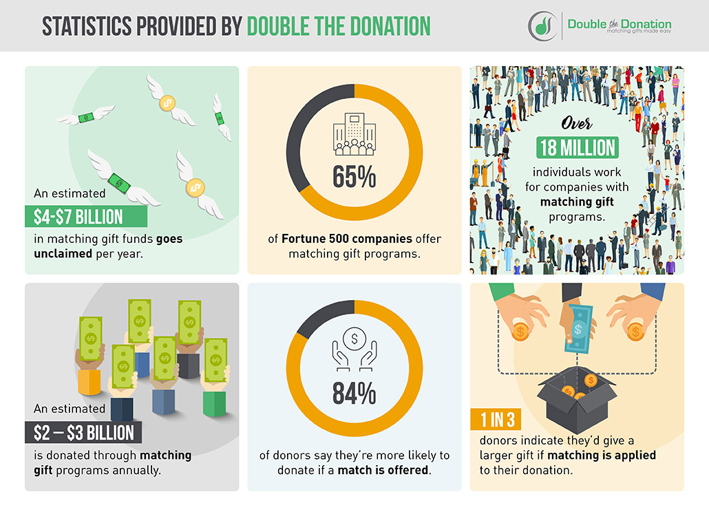 These matching gift statistics from Double the Donation speak for themselves.