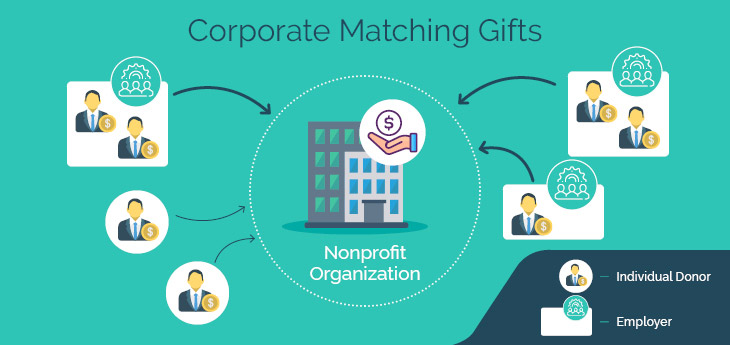Matching gifts programs can double the impact of individual donors.
