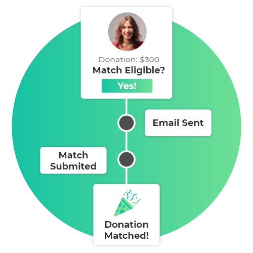 360MatchPro is part of Double the Donation, one of the best matching gift databases.