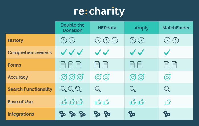 Here's a quick overview of our matching gift database comparison.