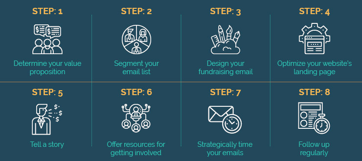 Enhance your email fundraising with these simple steps.