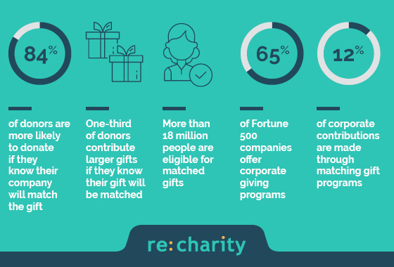 Statistics can show a lot of value in your corporate philanthropy investment.