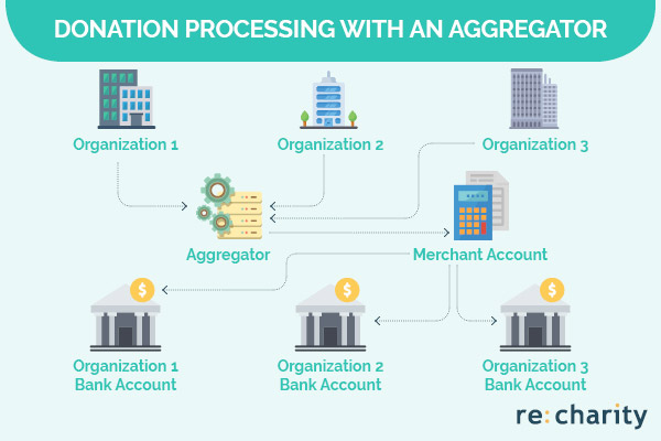 This is how donation processing works with an aggregator.