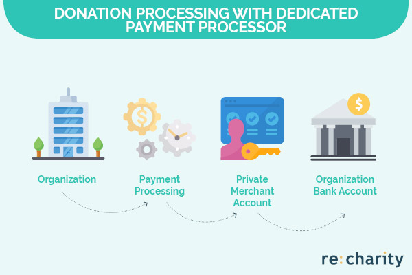 Dedicated payment processors have a simpler donation processing system.