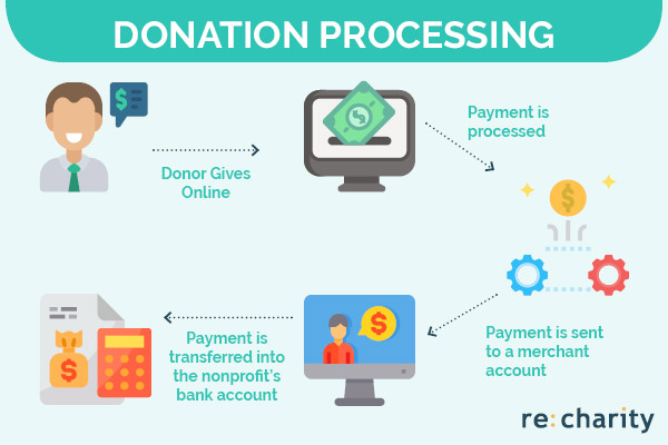 This is what donation processing looks like for nonprofits.