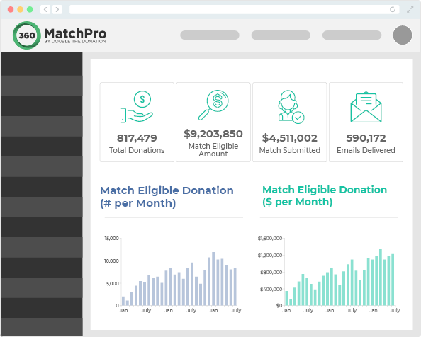 This image shows a mock dashboard on 360MatchPro. It lists total donations, match eligible amounts, matches submitted and emails delivered.