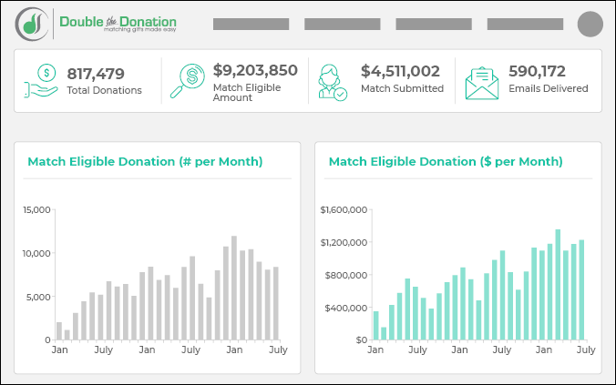 Learn how Double the Donation is a top virtual fundraising tool that you should take advantage of.