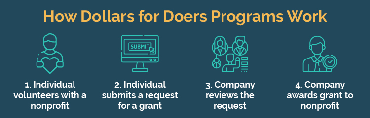 This is the process Dollars for Doers programs generally follow.