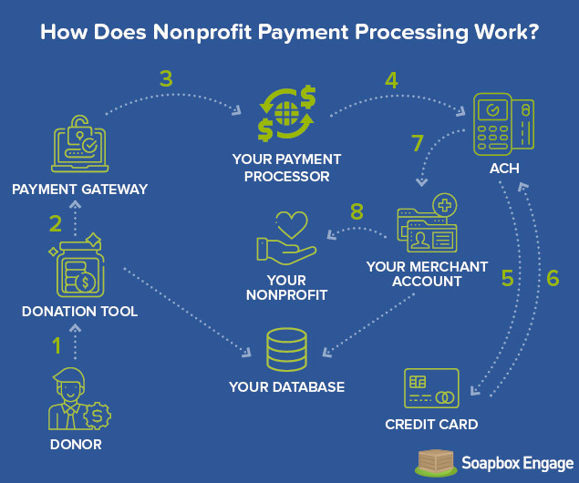 This Soapbox graphic explains the donation processing steps.
