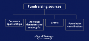 Your organization should have multiple fundraising sources to help weather a crisis.