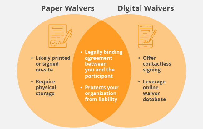 This venn diagram describes the key differences between paper waivers and online waiver software.