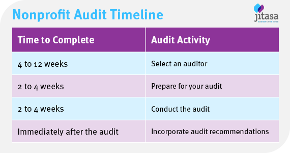 The first 4 to 12 weeks are spent selecting an auditor, next 2-4 preparing for your audit, next 2-4 conducting the audit, then you incorporate audit recommendations immediately after the audit.