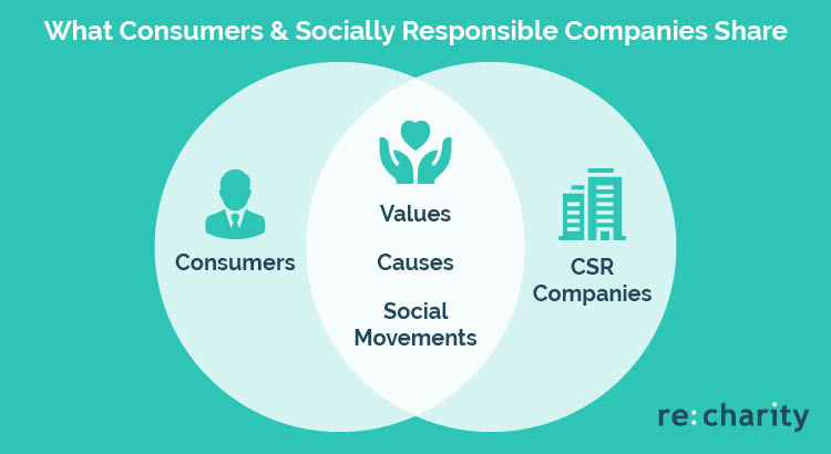 One of the benefits of workplace giving is that companies can attract consumers who believe in the same causes.