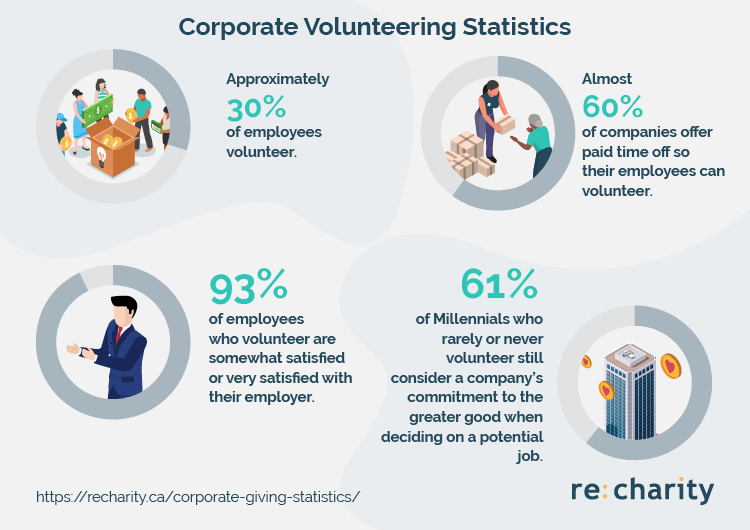Understand volunteering with these corporate giving statistics.