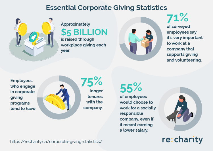 Here are the essential corporate giving statistics you should know.