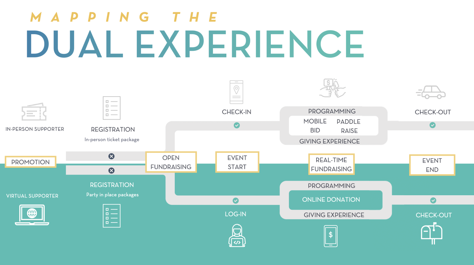 Learn more about how hybrid events offer dual experiences!